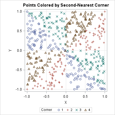 Random points colored according to the second-nearest vertex of a square