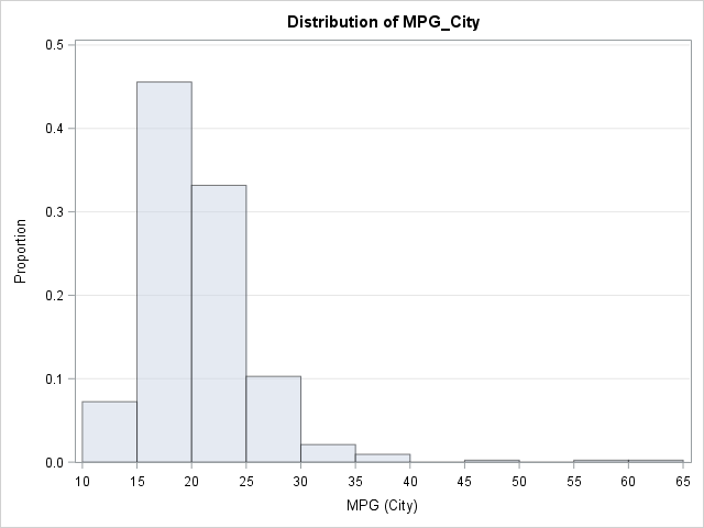 Distribution of miles per gallon in 428 vehicles