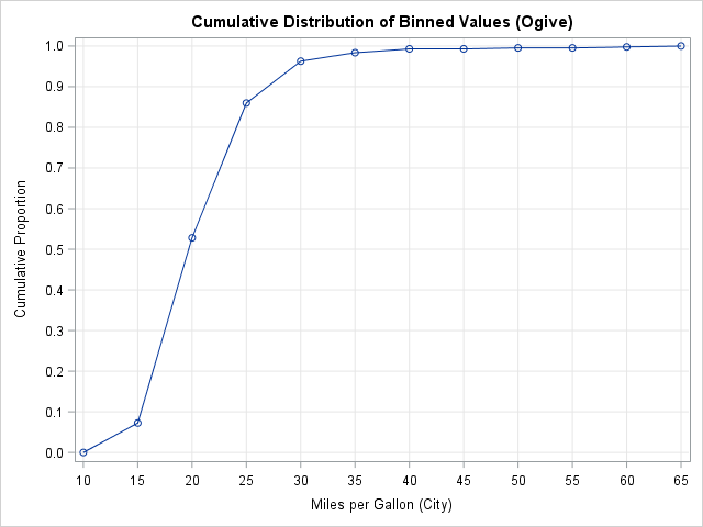 An ogive created from a histogram. Each marker shows the cumulative proportion of the data values that lie below each histogram bin.