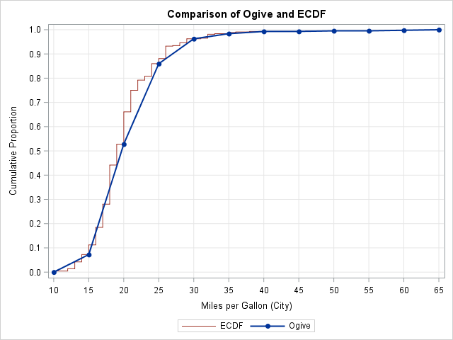 Comparison of an ogive and an empirical cumulative distribution