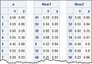 Coordinates of nearest and second nearest neighbors to a set of observations