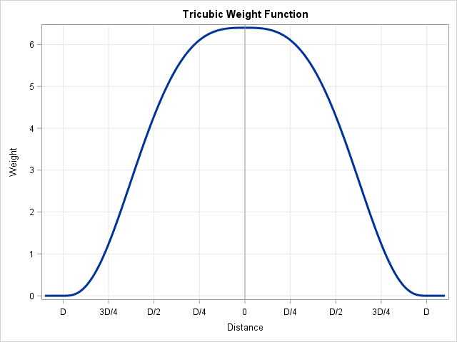 Tricubic weight function for loess regression