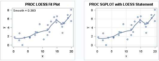 Comparison of loess regression curves in SAS: PROC LOESS versus PROC SGPLOT