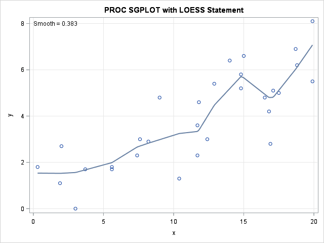 Scatter Plot with Loess Smoother