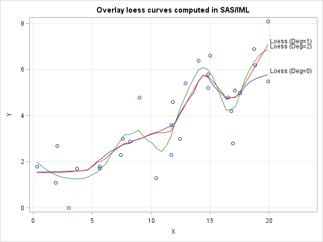 Loess curves computed in SAS/IML