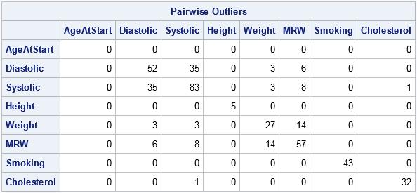 pairwise2