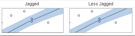 Ahh, that's smooth! Anti-aliasing in SAS statistical graphics