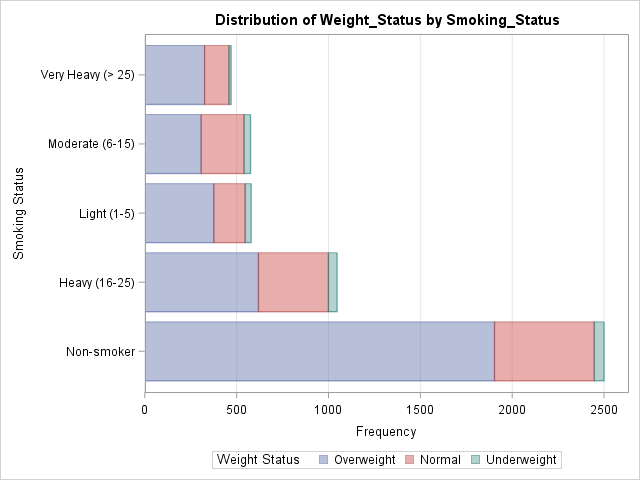 Stacked bar chart created by PROC FREQ