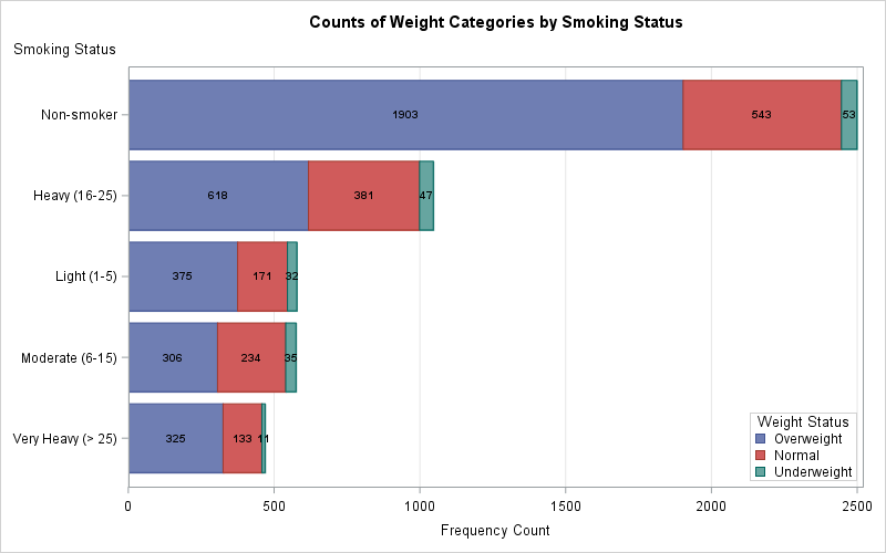 Customized stacked bar chart created by PROC SGPLOT, using the output from PROC FREQ