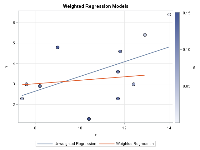 Visualization of regression anlysis that uses a weight variable in SAS