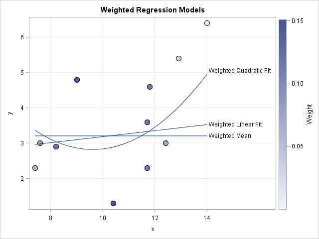 Predicted values for weighted regression models