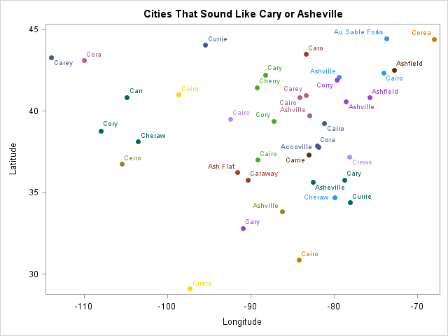 Citites that sound like Cary or Asheville, filtered by a WHERE clause in SAS/IML