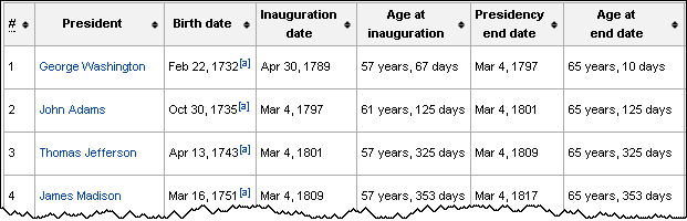 Table of ages for US presidents