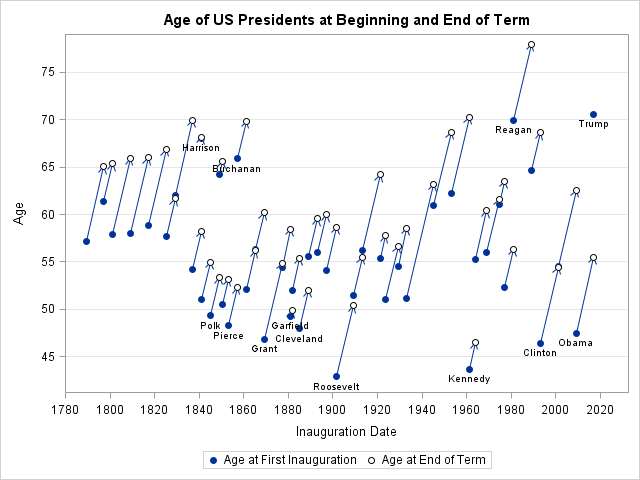 Ages of US Presidents