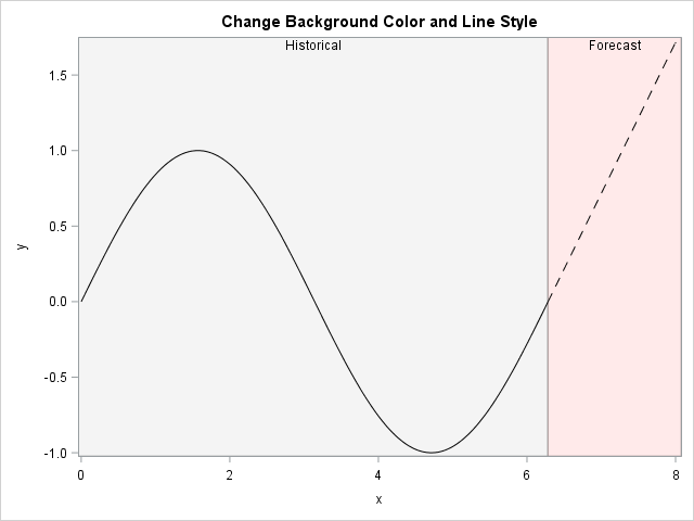 Graph that highlights a region and changes the line pattern