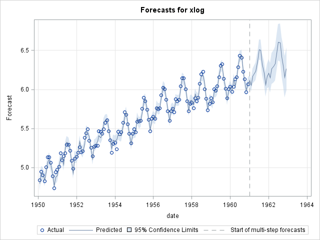 ARIMA model and forecast. Graph produced automatically by PROC ARIMA in SAS/ETS
