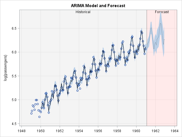 Time series model with color to indicate forecast region and dotted line to indicate forecast values