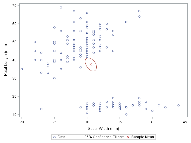 Scatter plot with markers for sample means