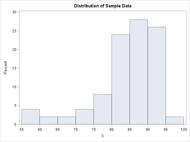 Sample data that has negative skewness