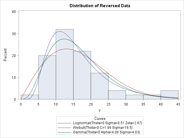 Transformed data has positive skewness