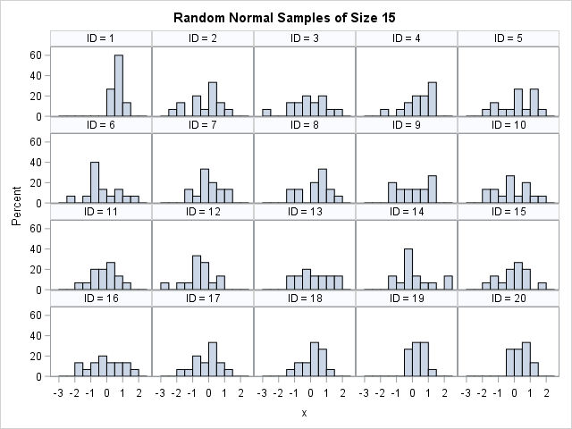 Panel of histograms for random normal samples (N=15). Due to sampling variation, some histograms are not bell-shaped.