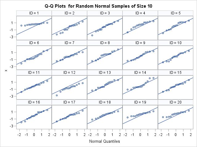 Panel of quantile-quantile plots for random normal samples (N=15), which shows the sampling variation of samples