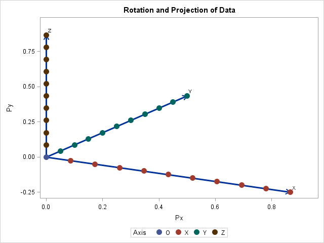 Scatter plot of rotated and projected 3-D data