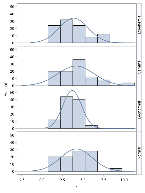 A  panel of histograms for small samples from the normal, lognormal, gamma, and exponential distributions