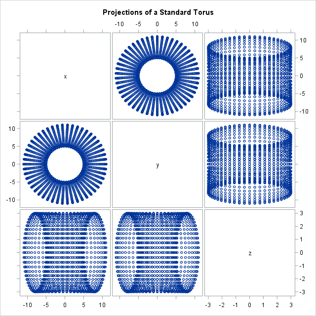 Projections of torus onto coordinate planes