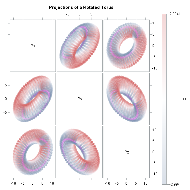 Projections of rotated torus onto coordinate planes
