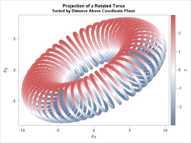 Projection of torus onto coordinate plane