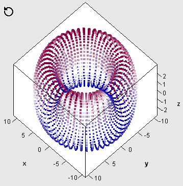 Rotating scatter plot in SAS/IML Studio