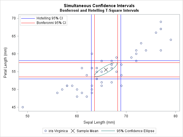 Simultaneous confidence intervals for a multivariate mean