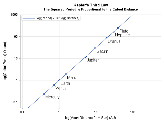 Kepler's Third Law: For a planetary body, the square of the orbital period is proportional to the cube of the mean distance to the sun