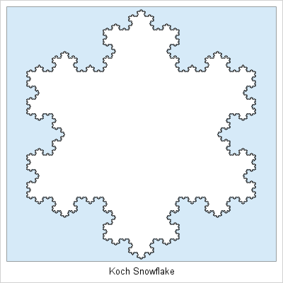 Koch Snowflake in SAS