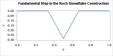 One step in the construction of a Koch Snowflake