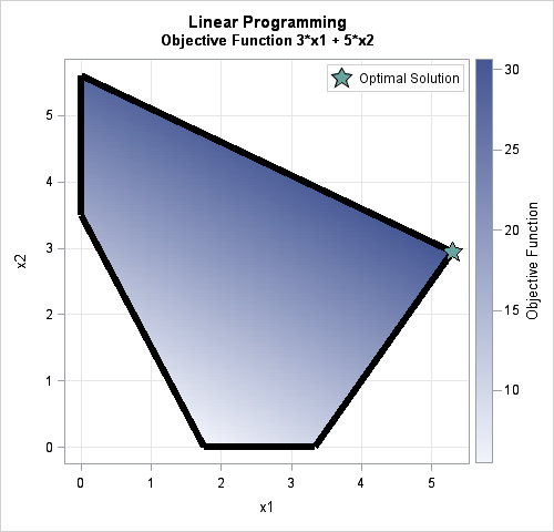 Feasible region for linear program problem  in SAS. The optimal solution is marked.