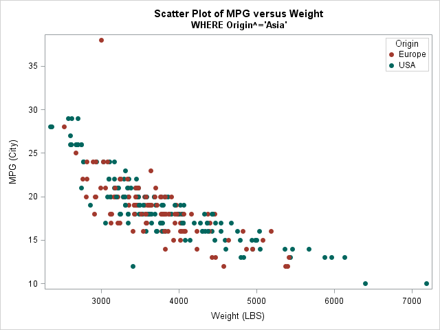 Markers colored by attributes specified in a discrete attribute data set, using PROC SGPLOT and the DATTRMAP= option