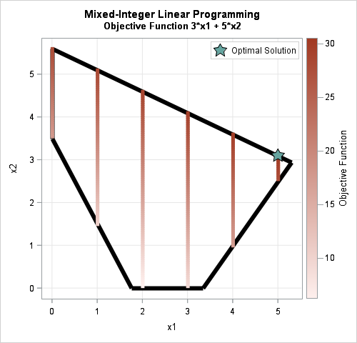 Feasible region for mixed-integer linear program problem  in SAS. The optimal solution is marked.