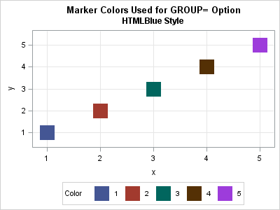 What colors does PROC SGPLOT use for markers?