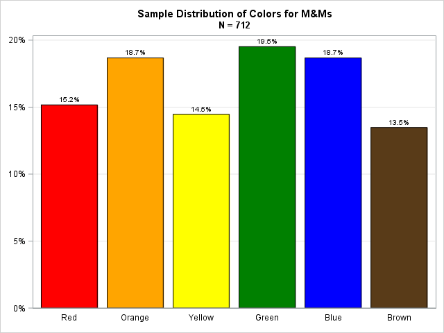 Distribution of colors of M&M's