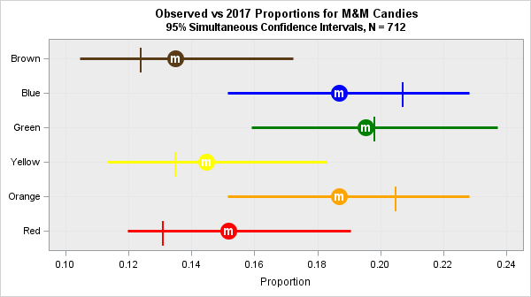 Observed and Expected proportions of M&M color (2017)