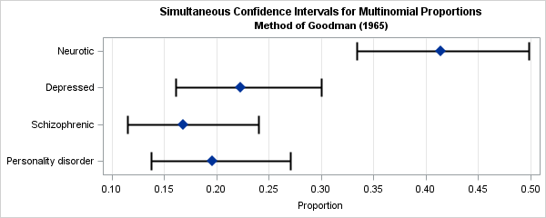 Graph of estimates and simultaneous confidence intervals for multinomial proportions