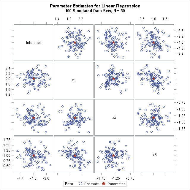 Simulate many samples from a linear regression model