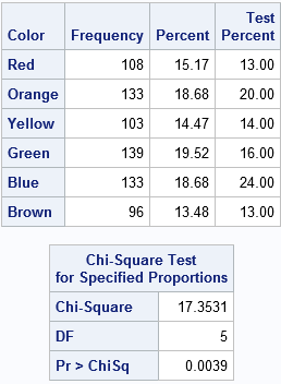 Chi-square test for distribution of colors in M&M's