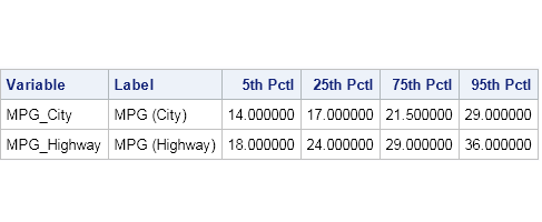 Output percentiles in a tabular format in SAS