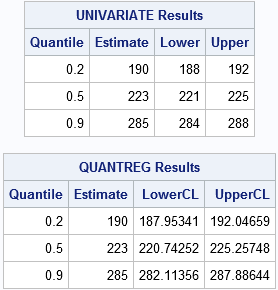 Quantile estimates and the difference of medians in SAS