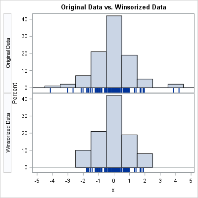 Winsorization: The good, the bad, and the ugly