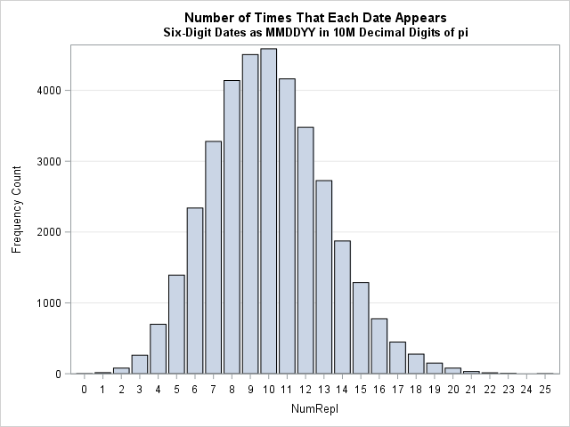 Distribution of the number of times that each date MMDDYY appears in first 10M digits of pi