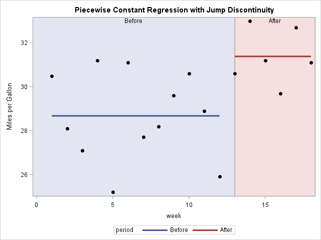 Piecewise constant regression function with jump discontinuity